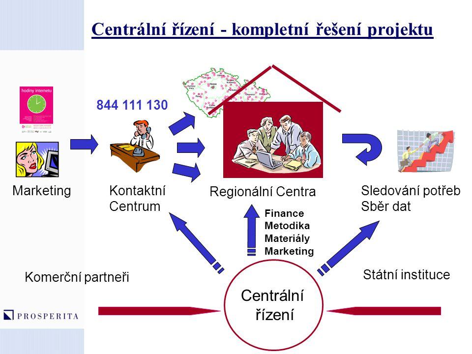 Centrální řízení - kompletní řešení projektu