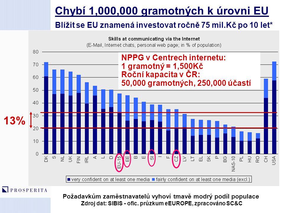 Chybí 1,000,000 gramotných k úrovni EU Blížit se EU znamená investovat ročně 75 mil.Kč po 10 let*