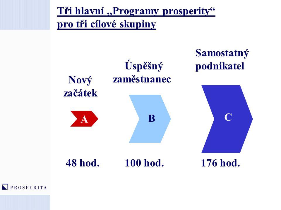 """Tři hlavní """"Programy prosperity pro tři cílové skupiny"""
