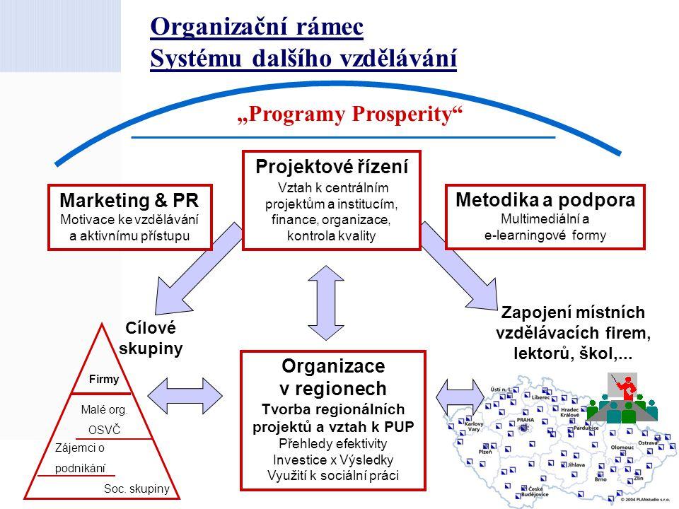 Organizační rámec Systému dalšího vzdělávání