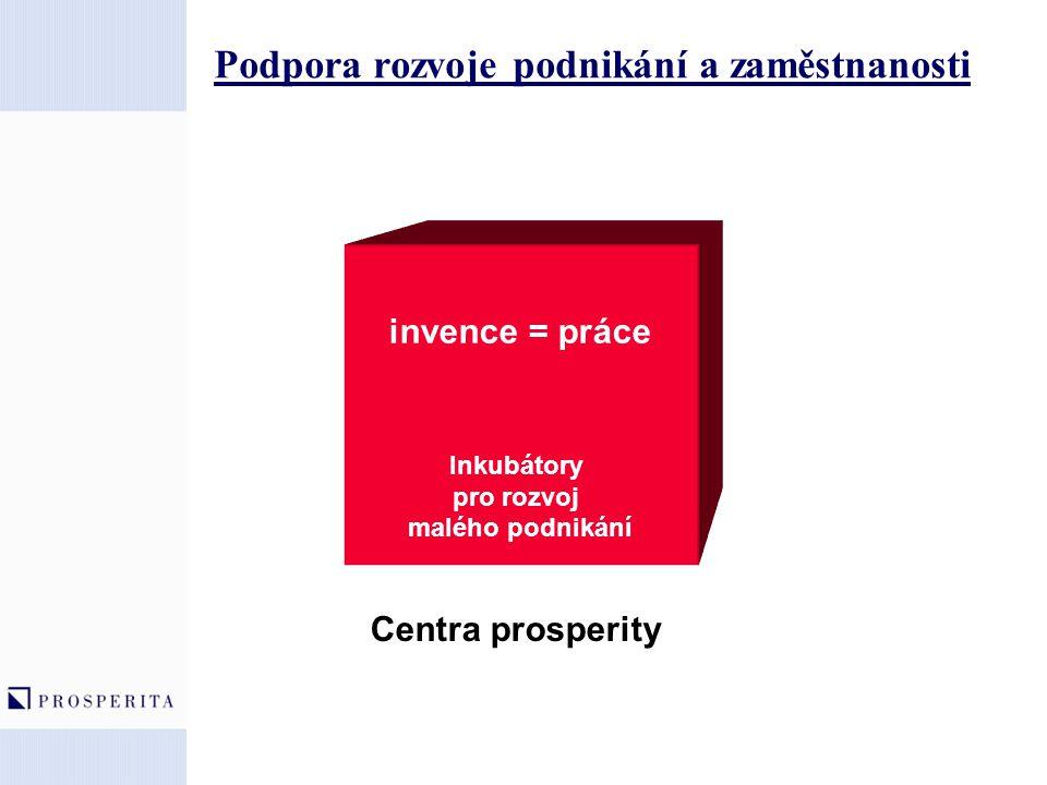 Podpora rozvoje podnikání a zaměstnanosti