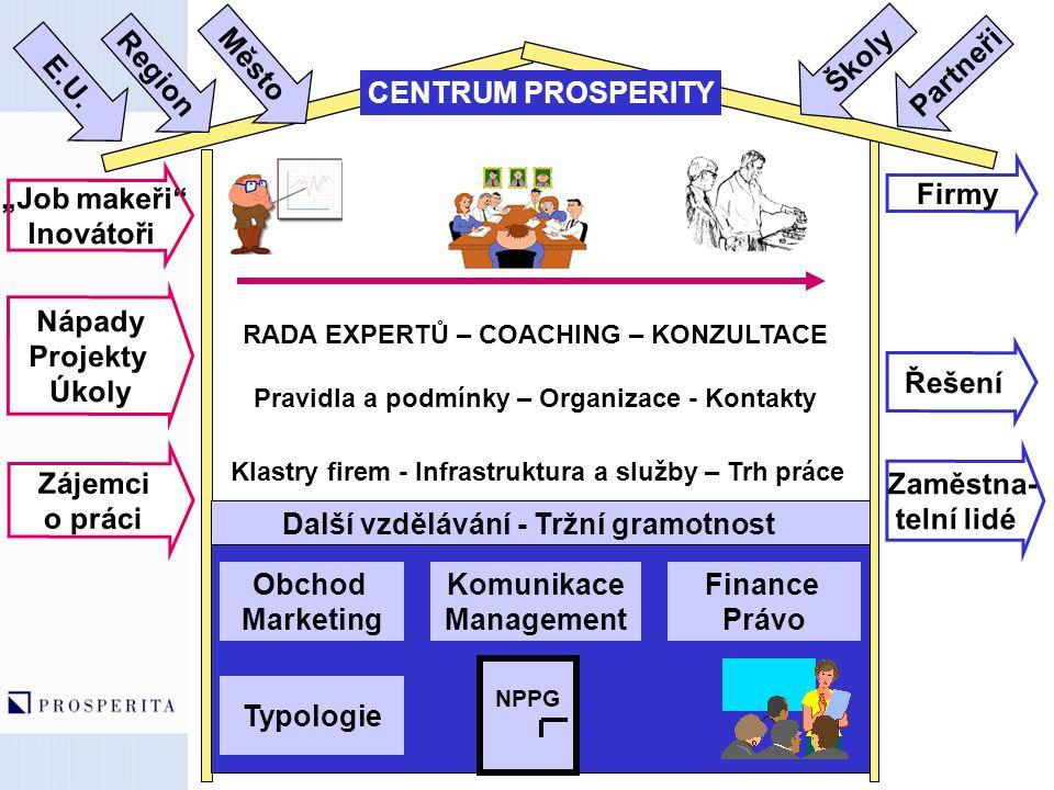 Další vzdělávání - Tržní gramotnost