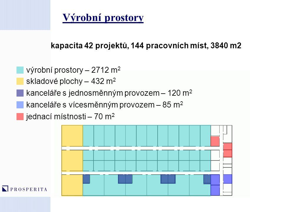 Výrobní prostory kapacita 42 projektů, 144 pracovních míst, 3840 m2