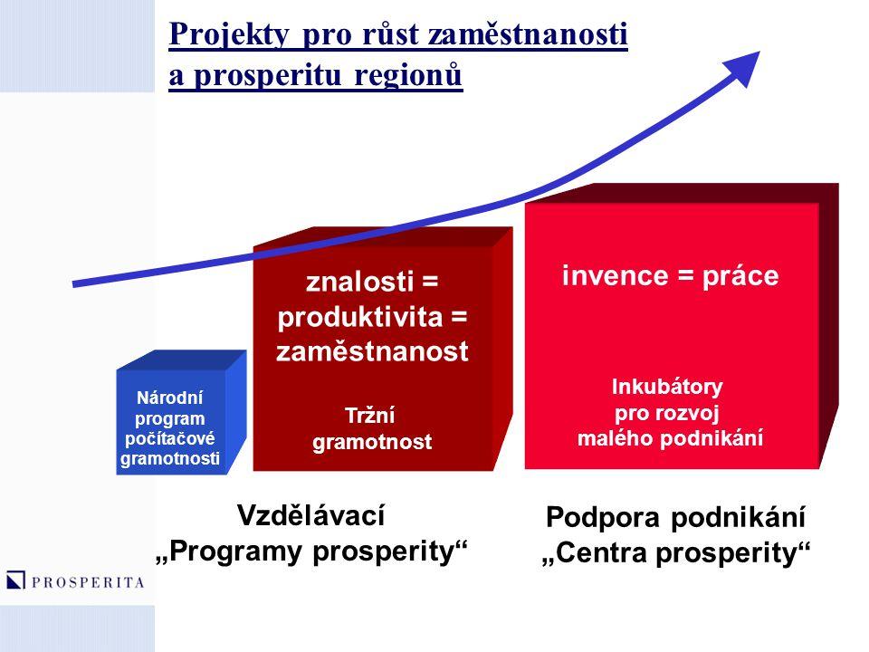 Projekty pro růst zaměstnanosti a prosperitu regionů