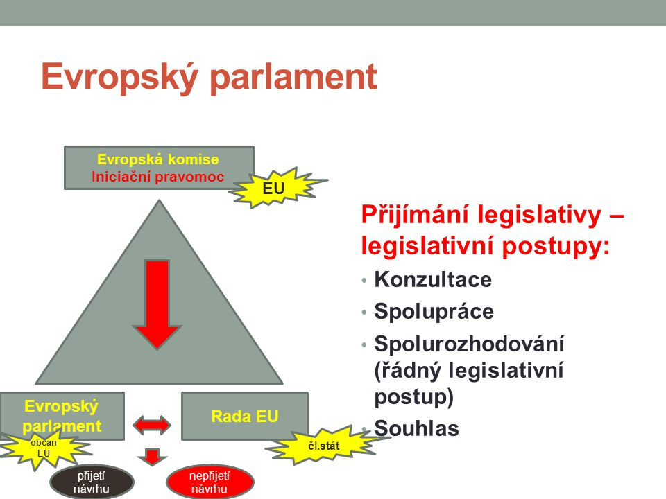 Evropský parlament Přijímání legislativy – legislativní postupy: