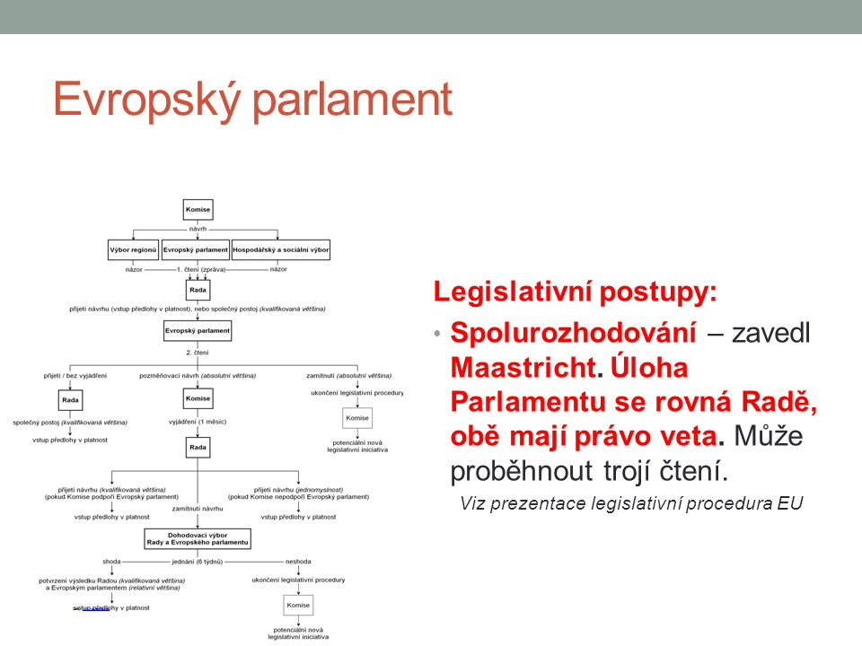 Viz prezentace legislativní procedura EU
