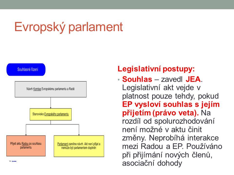 Evropský parlament Legislativní postupy: