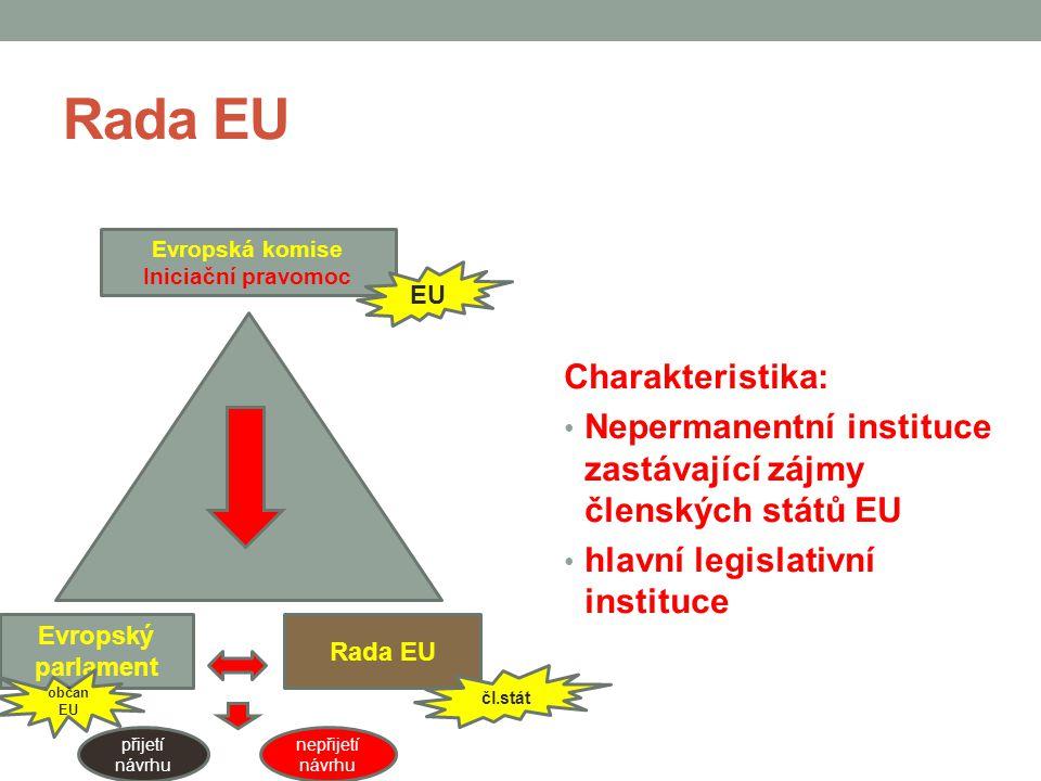 Rada EU Charakteristika:
