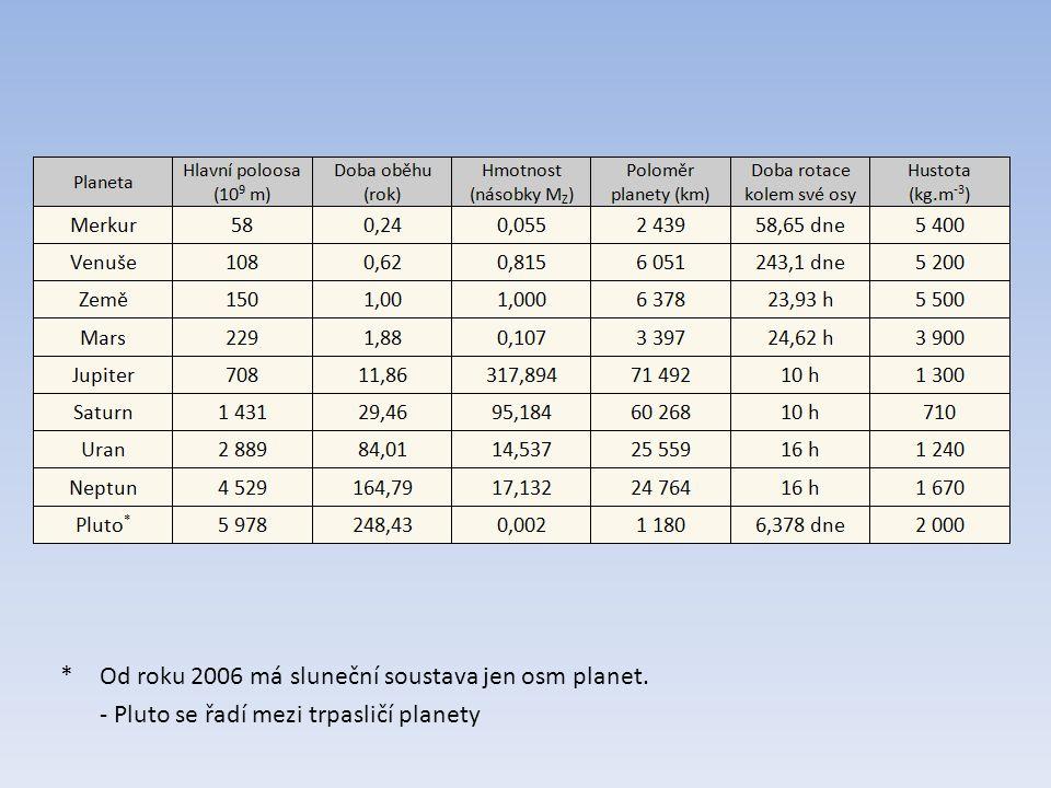 * Od roku 2006 má sluneční soustava jen osm planet.