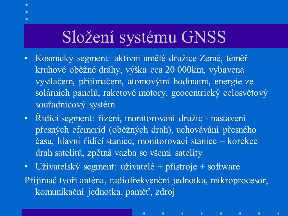 Složení systému GNSS