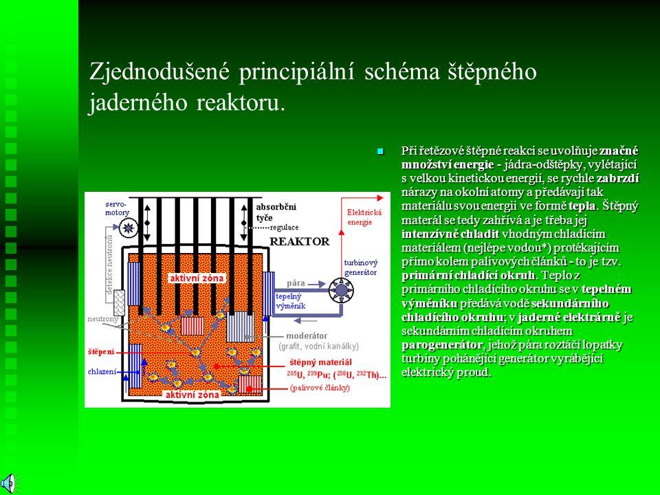 Zjednodušené principiální schéma štěpného jaderného reaktoru.