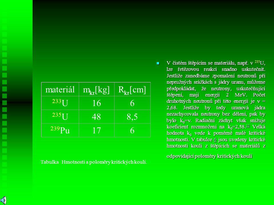 Tabulka Hmotnosti a poloměry kritických koulí.