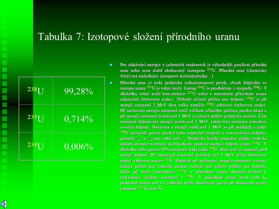Tabulka 7: Izotopové složení přírodního uranu