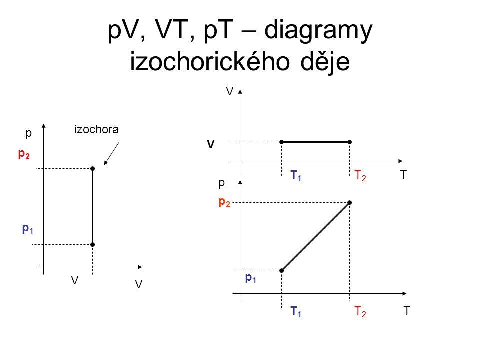 pV, VT, pT – diagramy izochorického děje