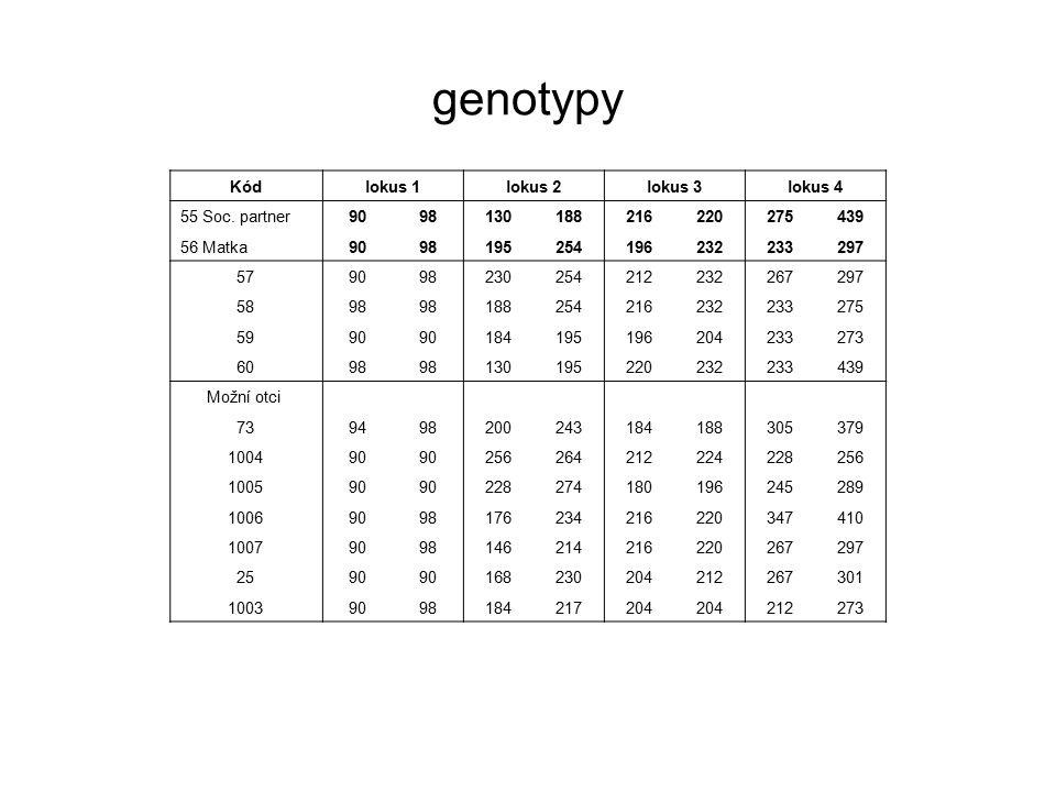 genotypy Kód lokus 1 lokus 2 lokus 3 lokus 4 55 Soc. partner 90 98 130