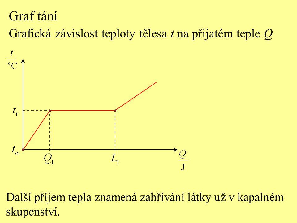 Graf tání Grafická závislost teploty tělesa t na přijatém teple Q