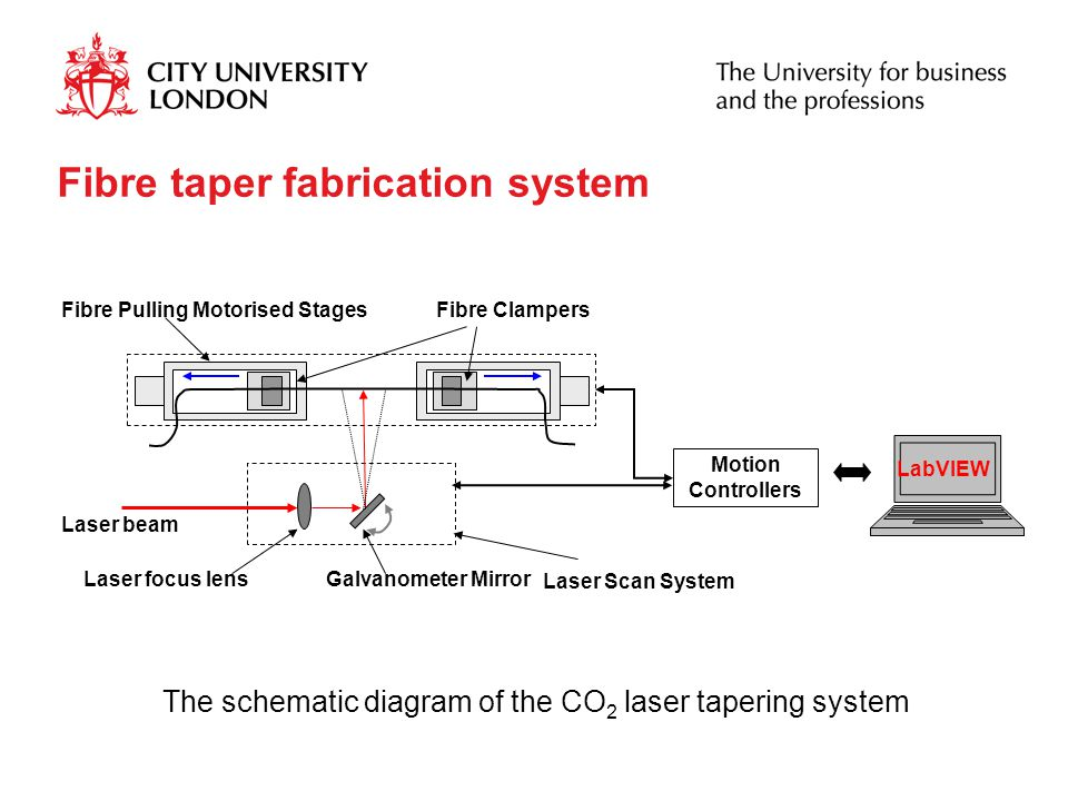 The schematic diagram of the CO2 laser tapering system