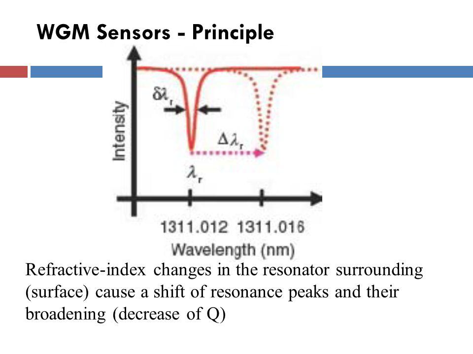WGM Sensors - Principle