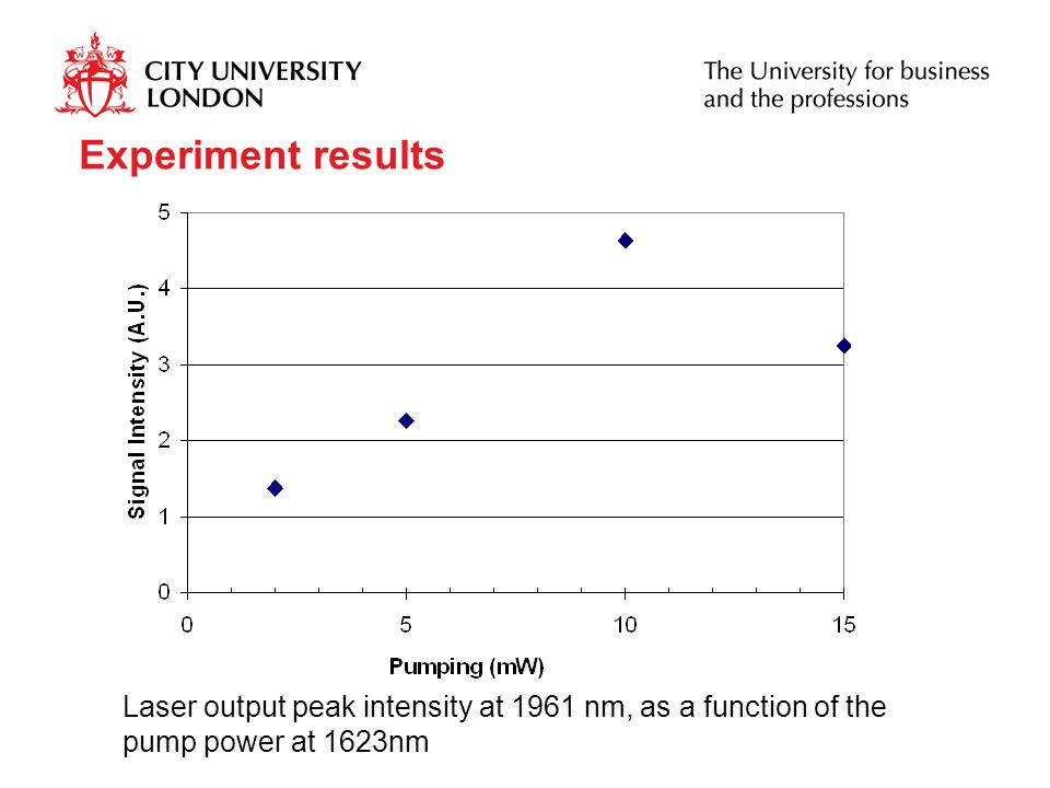 Experiment results Laser output peak intensity at 1961 nm, as a function of the pump power at 1623nm.