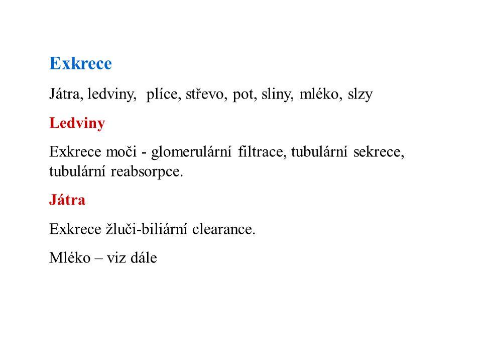 Exkrece Játra, ledviny, plíce, střevo, pot, sliny, mléko, slzy Ledviny