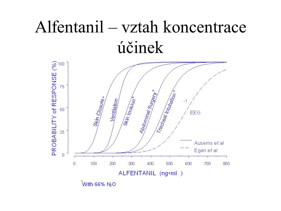 Alfentanil – vztah koncentrace účinek