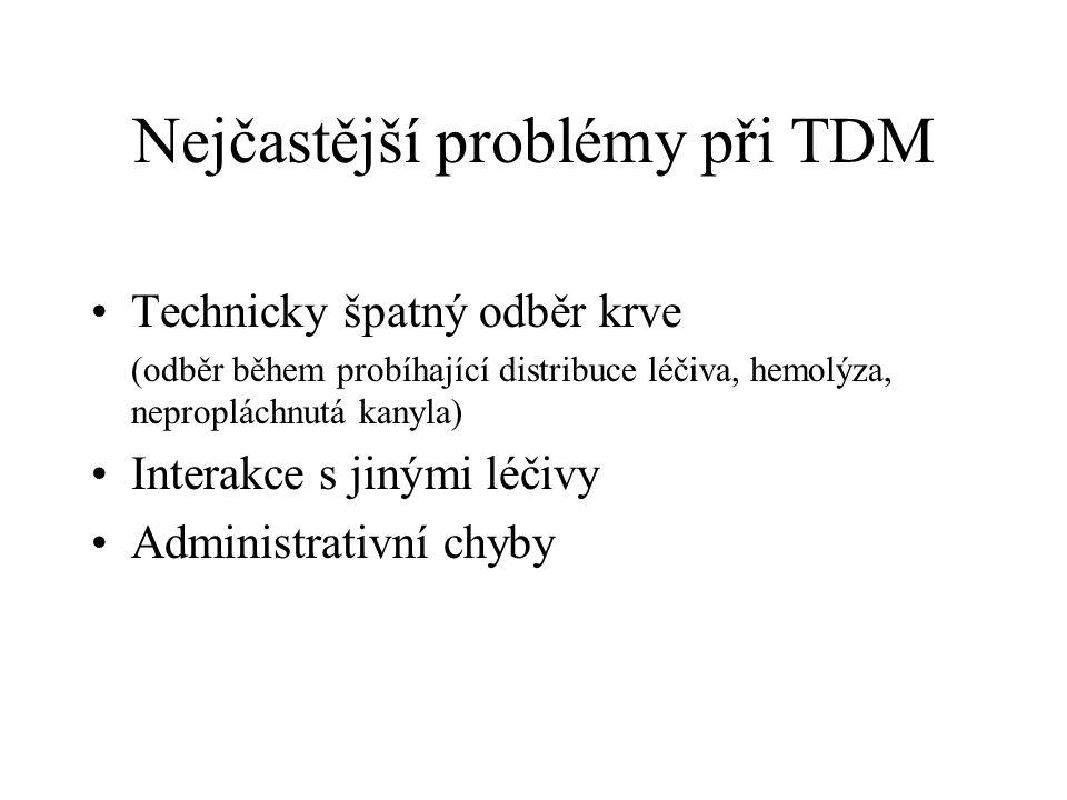 Nejčastější problémy při TDM