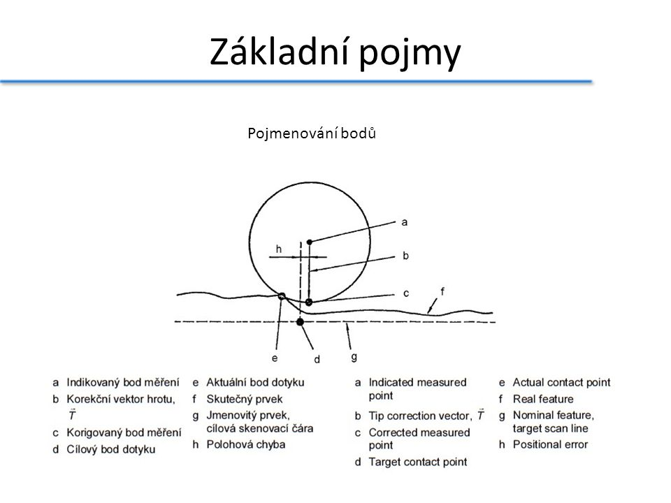 Základní pojmy Pojmenování bodů