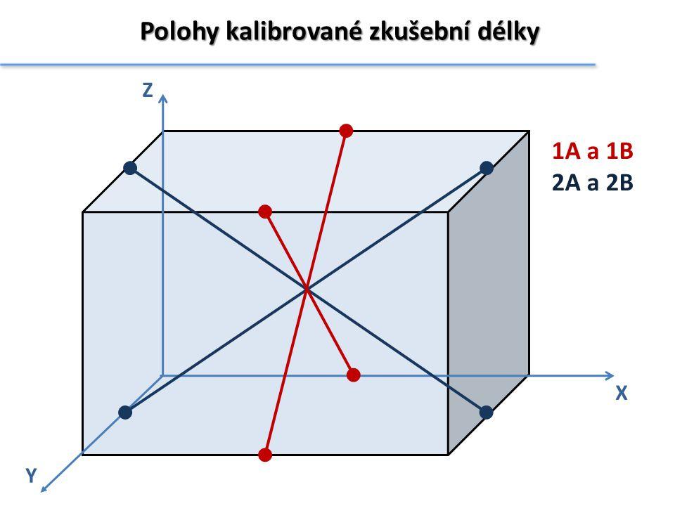 Polohy kalibrované zkušební délky