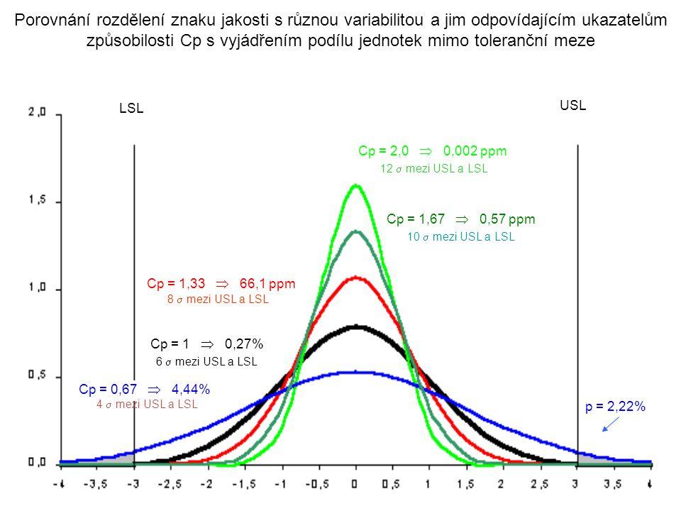 Porovnání rozdělení znaku jakosti s různou variabilitou a jim odpovídajícím ukazatelům způsobilosti Cp s vyjádřením podílu jednotek mimo toleranční meze