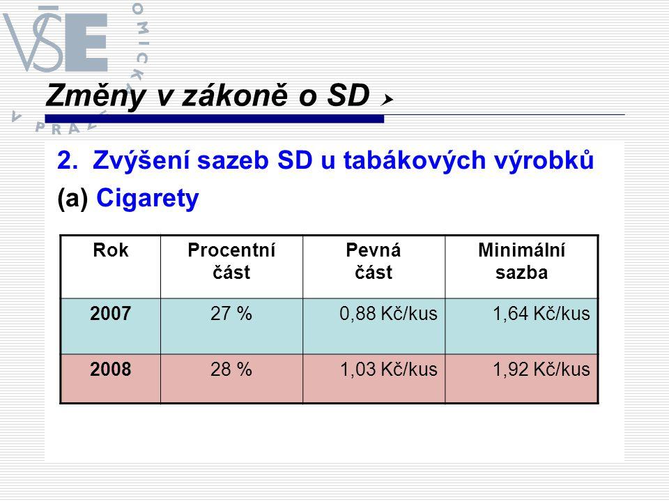 Změny v zákoně o SD  2. Zvýšení sazeb SD u tabákových výrobků