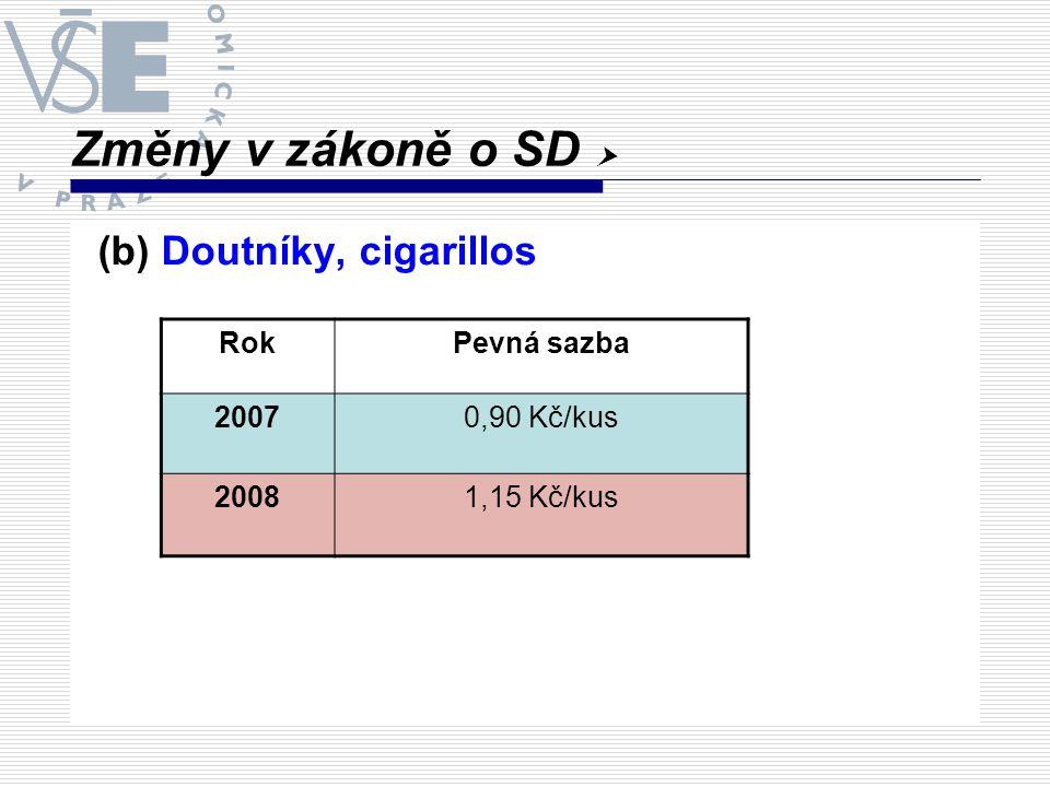 Změny v zákoně o SD  (b) Doutníky, cigarillos Rok Pevná sazba 2007