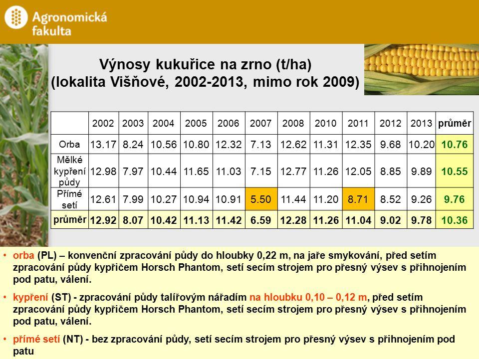 Výnosy kukuřice na zrno (t/ha)