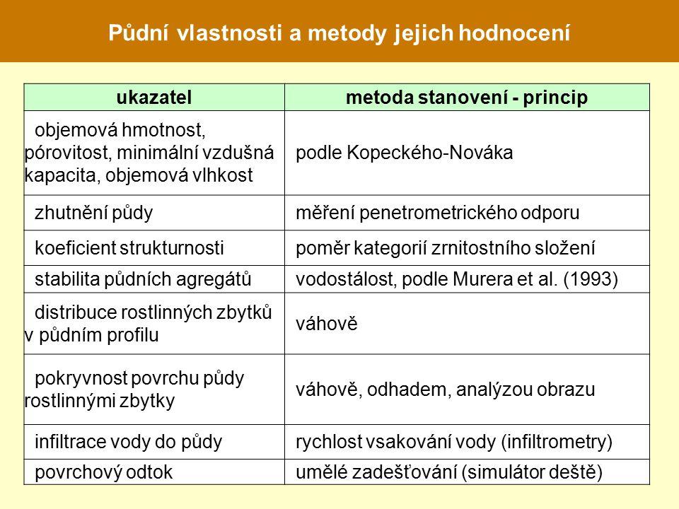 Půdní vlastnosti a metody jejich hodnocení metoda stanovení - princip