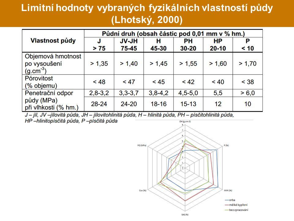 Limitní hodnoty vybraných fyzikálních vlastností půdy (Lhotský, 2000)