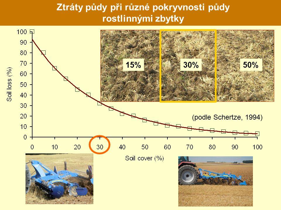 Ztráty půdy při různé pokryvnosti půdy rostlinnými zbytky