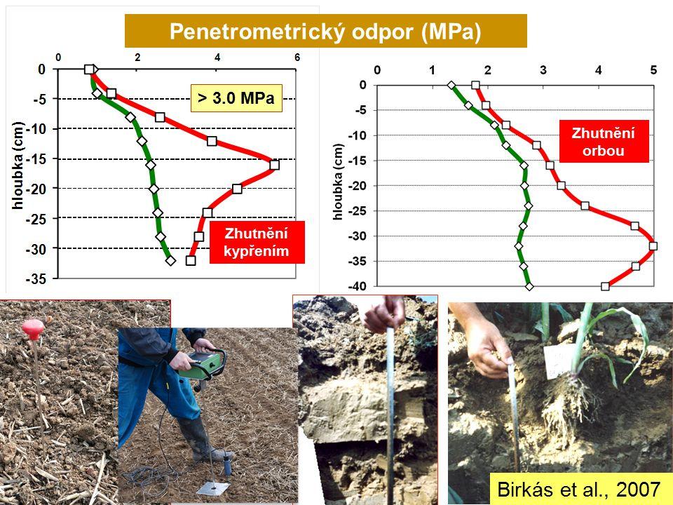 Penetrometrický odpor (MPa)