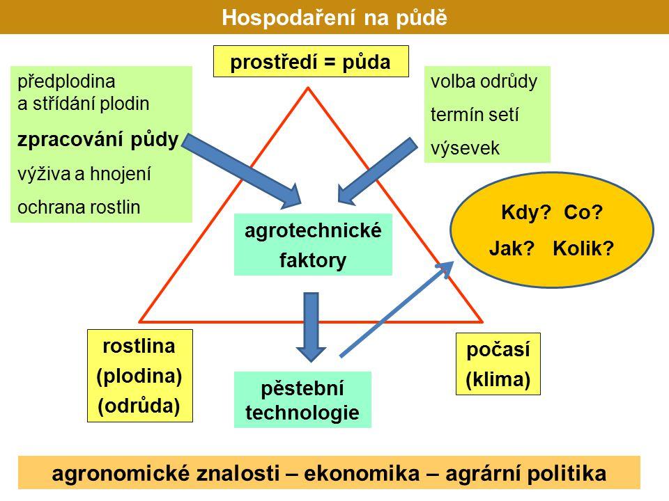 agronomické znalosti – ekonomika – agrární politika