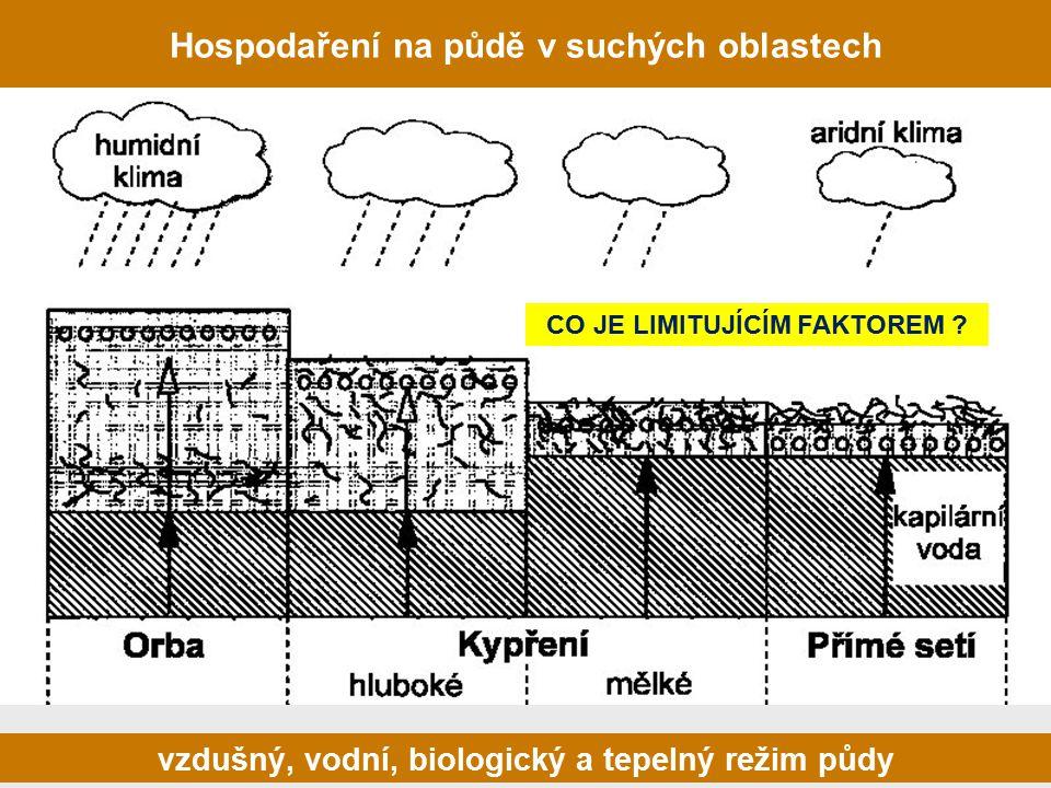 Hospodaření na půdě v suchých oblastech