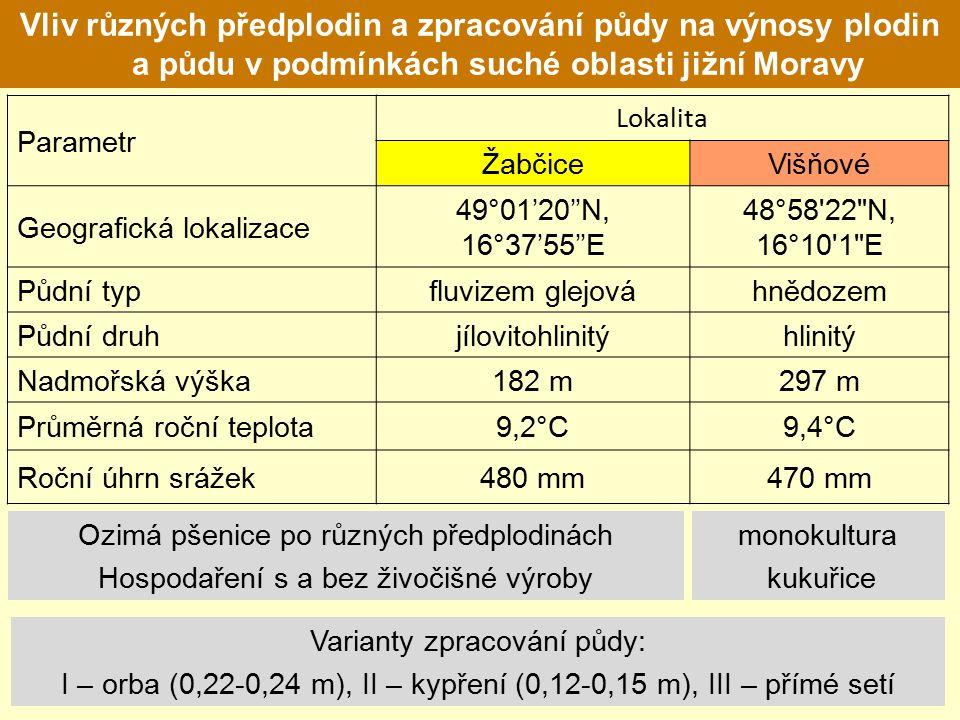 Vliv různých předplodin a zpracování půdy na výnosy plodin a půdu v podmínkách suché oblasti jižní Moravy