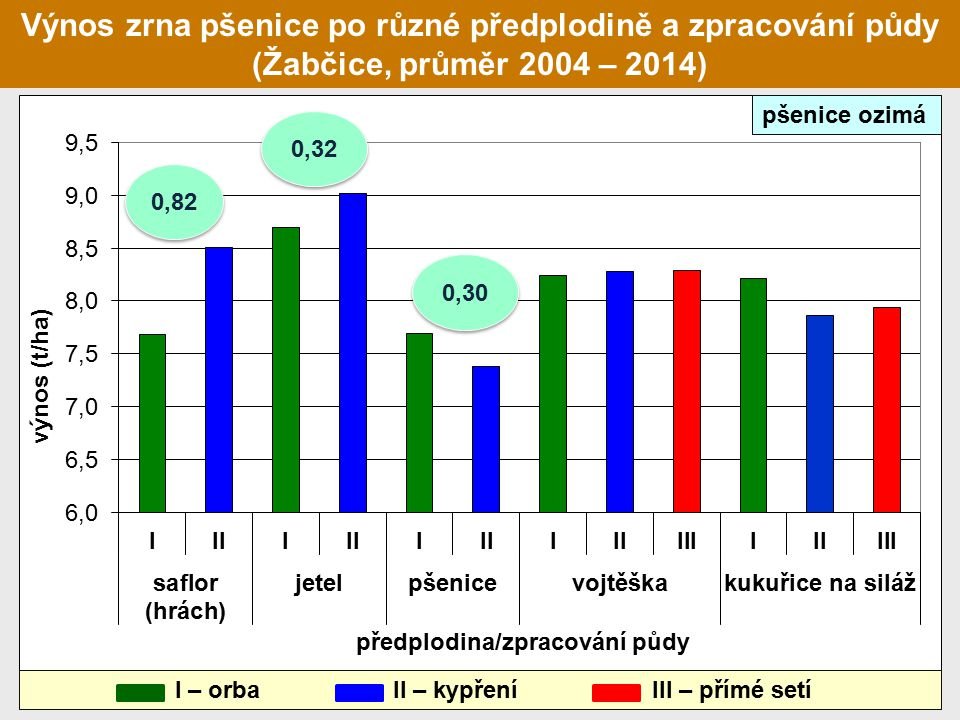 Výnos zrna pšenice po různé předplodině a zpracování půdy