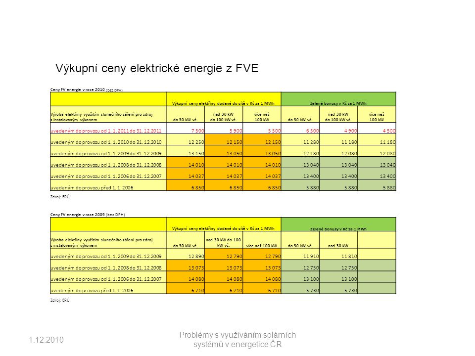 Výkupní ceny elektrické energie z FVE