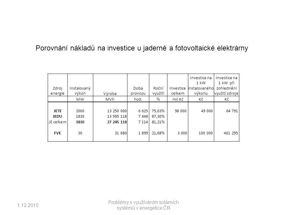 Porovnání nákladů na investice u jaderné a fotovoltaické elektrárny