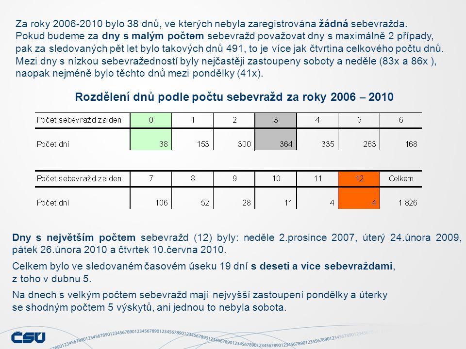 Rozdělení dnů podle počtu sebevražd za roky 2006 – 2010