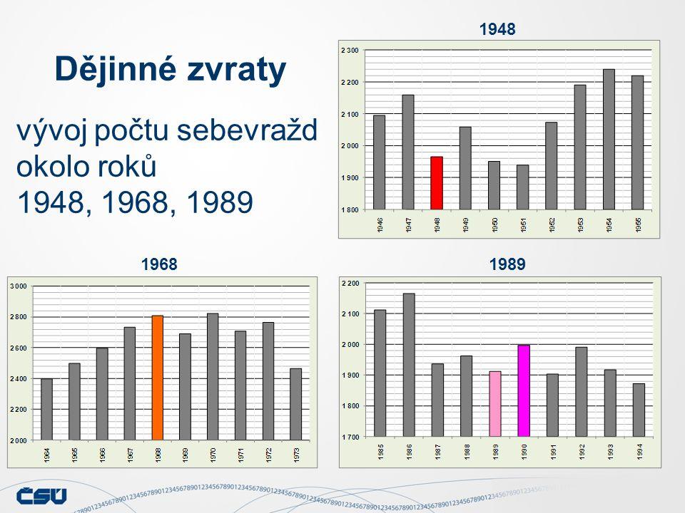 Dějinné zvraty vývoj počtu sebevražd okolo roků 1948, 1968, 1989 1948