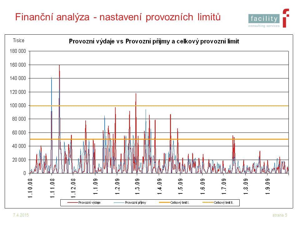 Finanční analýza - nastavení provozních limitů