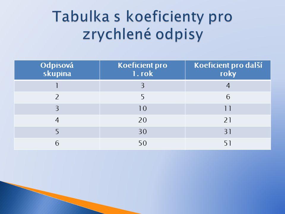 Tabulka s koeficienty pro zrychlené odpisy