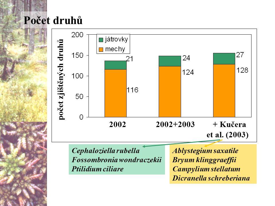 Počet druhů počet zjištěných druhů