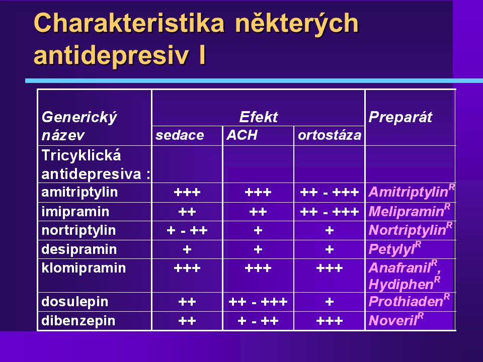 Charakteristika některých antidepresiv I