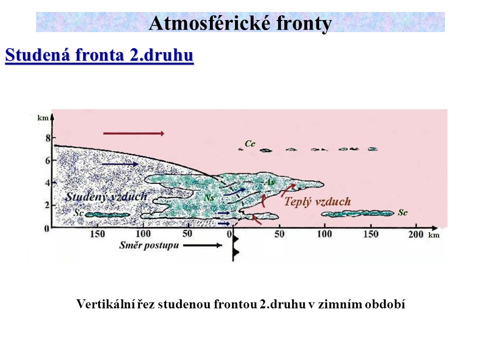 Vertikální řez studenou frontou 2.druhu v zimním období