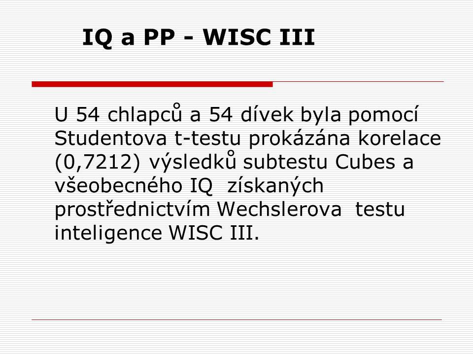 IQ a PP - WISC III